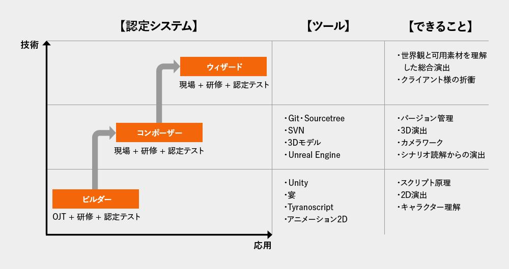 独自の認定システムとシナリオスクリプター教育制度グラフ